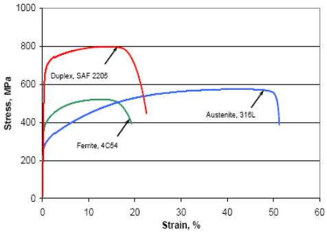 Fig. 2 Tensile curves for ferrite, austenite and DSS